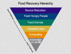 foodrecoveryhierarchy