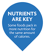 Nutrients are key - Some foods pack in more nutrition for the same amount of calories